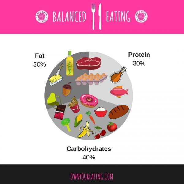 What Balanced Eating Looks Like [Infographic]